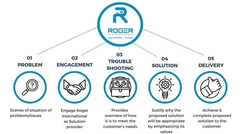 Roger-international-General-Operation-Process