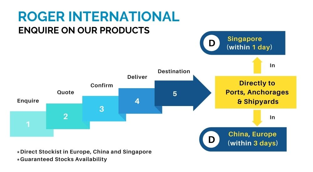 direct-hvac-products-supply-in-europe-china-singapore